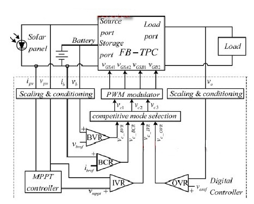 شبیه سازی مقاله Full-Bridge Three-Port Converters With Wide Input Voltage Range for Renewable Power Systems