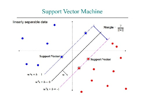 دانلود پروژه ماشین بردارBinarry classifier based on Self-advising support vectore machine